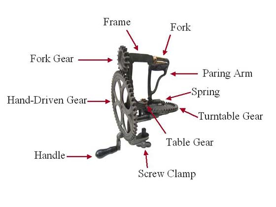 Turntable parer showing:  frame, fork, paring arm, spring, turntable gear, table gear, screw clamp, handle, hand-driven gear, and fork gear.